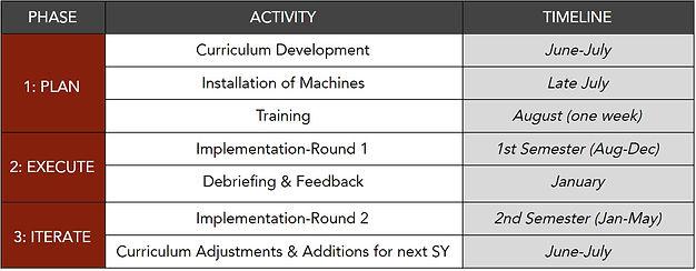 Sample Curriculum Timeline.jpg