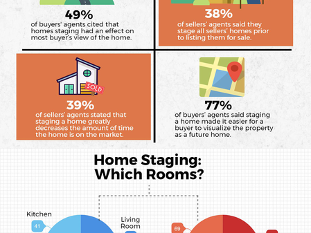 National Association of Realtors® Infographic | Profile of Home Staging 2017