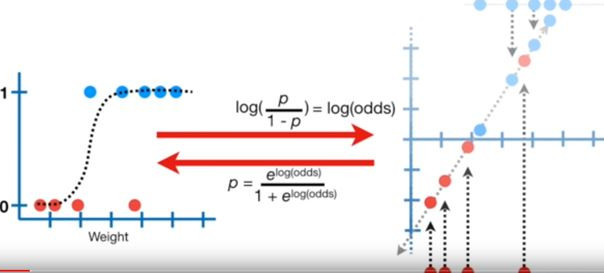 Survival analysis and logistic regression
