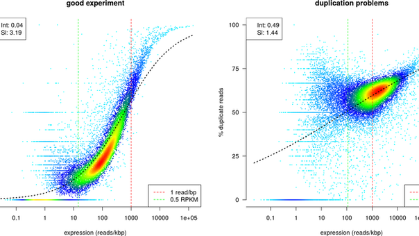 A good tool to evaluate RNA-Seq library complexity by estimating PCR duplicates / biological duplica