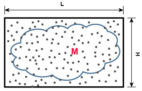 MCMC: Monte Carlo sampling and Markov Chain
