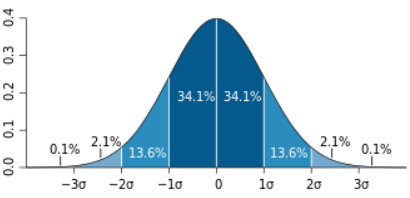 Probability distribution and hypothesis testing