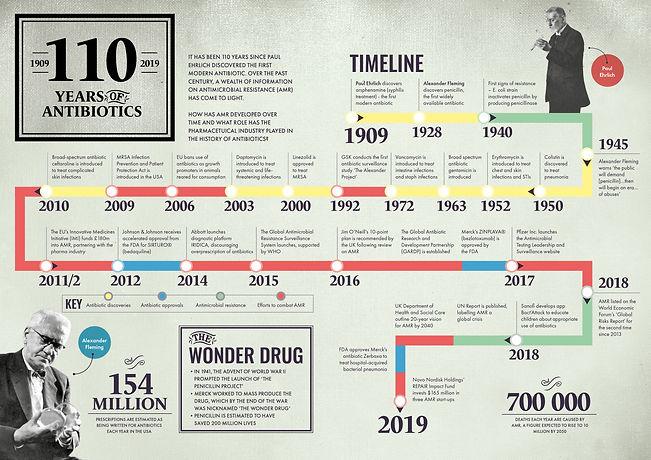 18-19_110 Years of Antibiotics FA.jpg