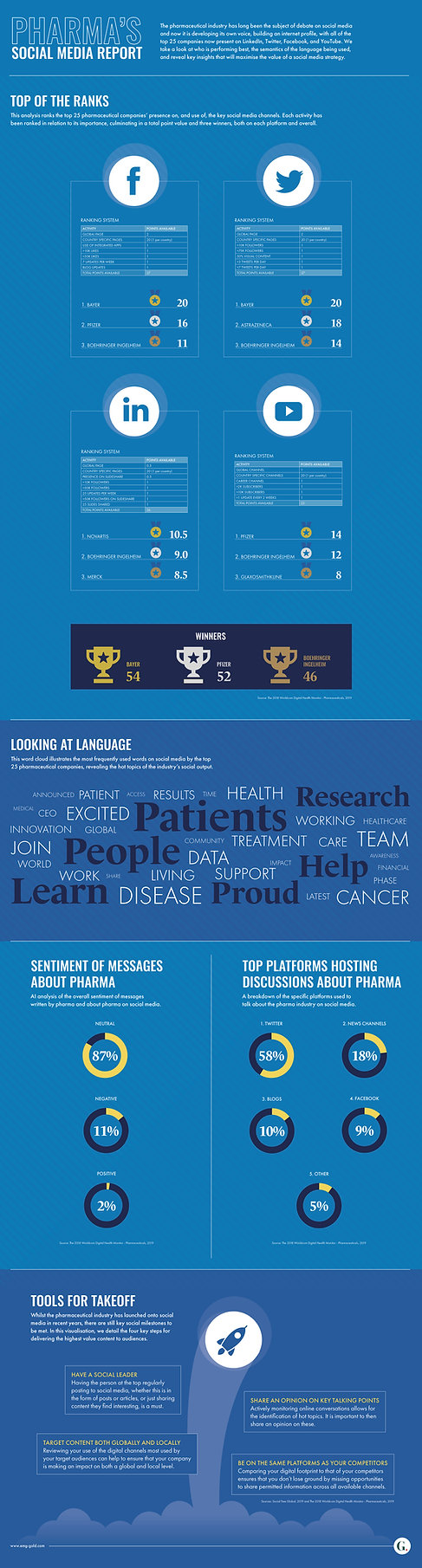 Pharmas Social Media Report FA.jpg