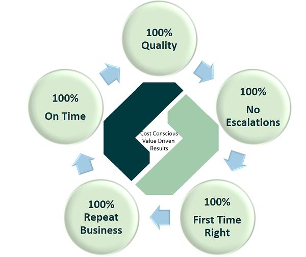 Ley Line Advisory Quality