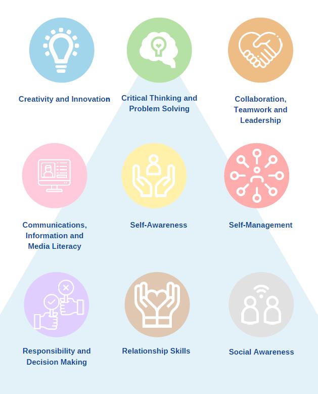 21 century skills.PNG
