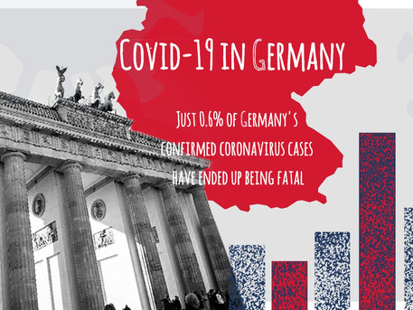 Covid-19 in Germany