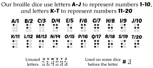 Braille reference chart showing letters A-J as numbers 1-10 and K-T as numbers 11-20.