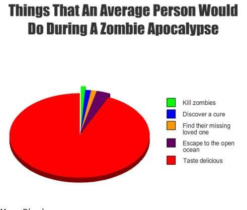 Zombie Pie Chart.jpg