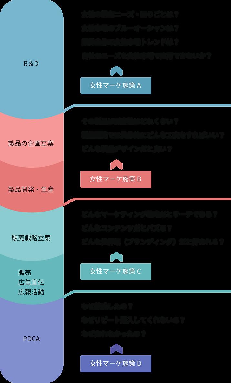 施策内容の図