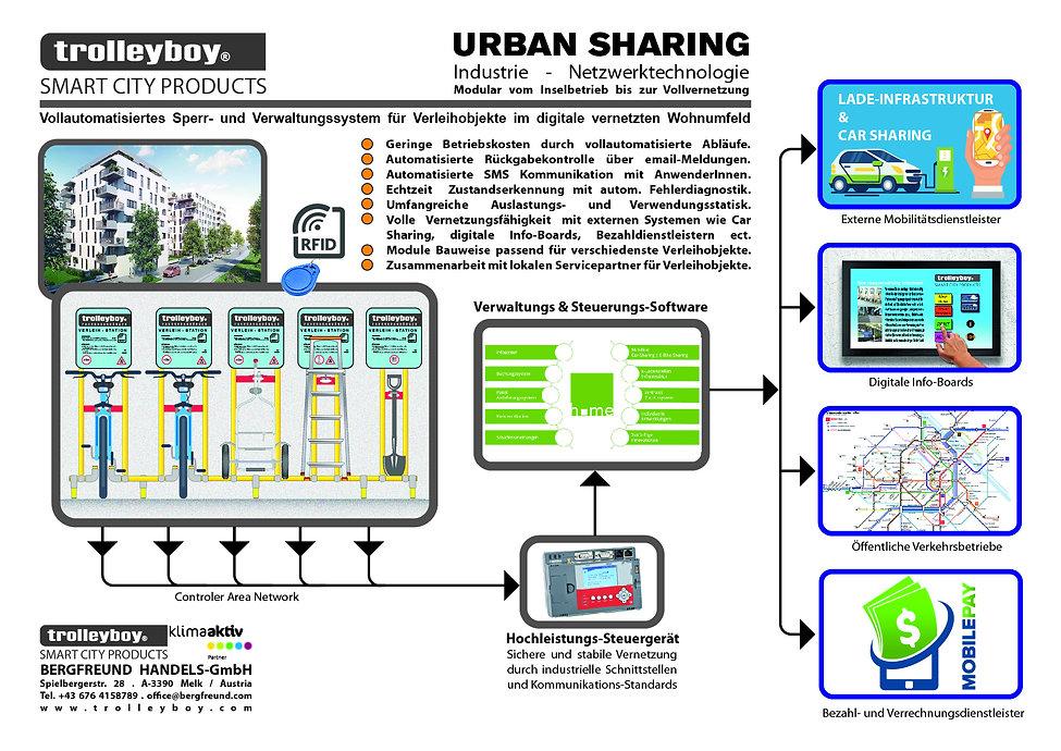 Urban Sharing Vernetzung verschiedene Ob