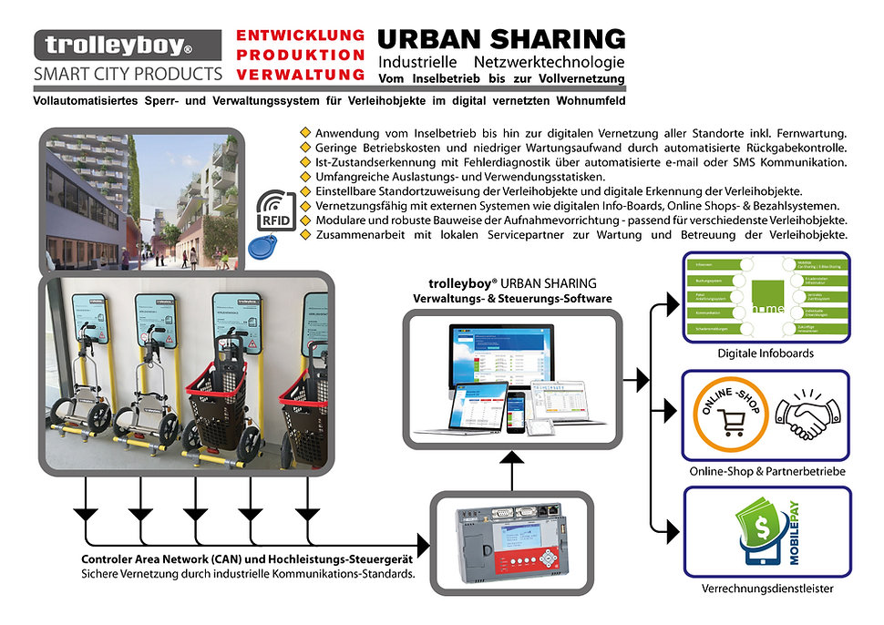 Urban-Sharing-Vernetzung-Schema_BIOTOPE-