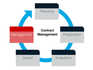 The dual opportunity for Procurement & its stakeholders… Better Contract Management; both now an
