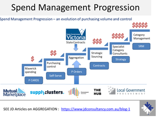 How to make aggregation a key part of your procurement strategy