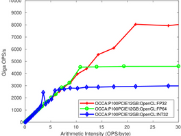 Portable Performance Profiling: occaBench
