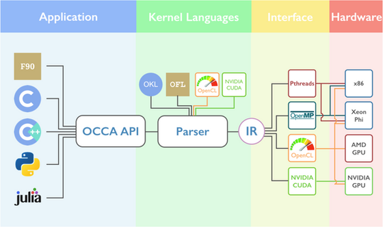 The Open Concurrent Computing Abstraction (OCCA): parallel computing on any processor