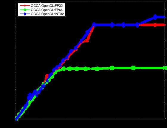 Vaunted Volta Verified: initial comparison of the NVIDIA V100 & P100 GPUs