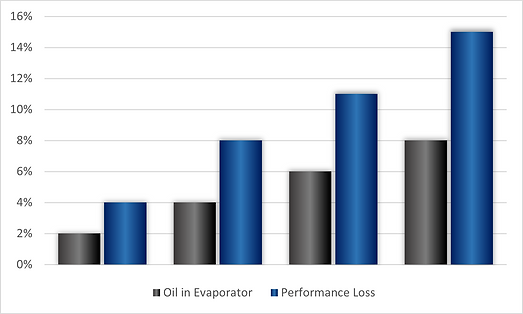 Chiller Performance Loss Graph v2.png