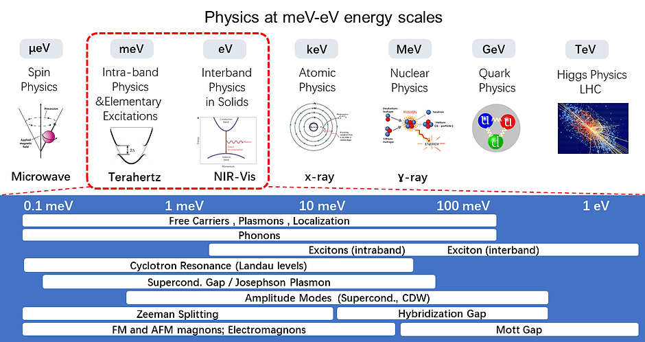 Physics at meV-eV energy scale1.png