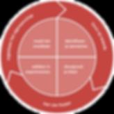 slim innoveren framework.png