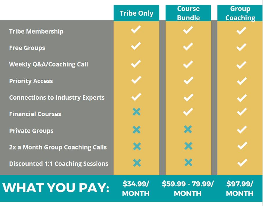 Membership Level Comparisons.png