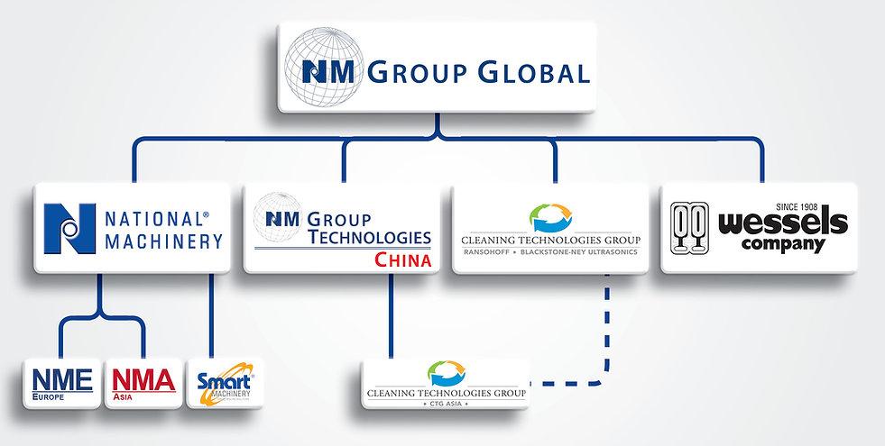 NMGG Corporat Structure