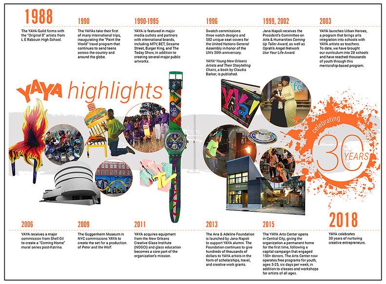YAYA 30th Anniversary Timeline.jpg