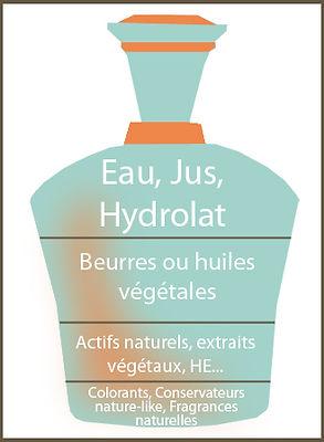 """Composition des cosmétiques """"naturels"""" ou """"bio"""""""