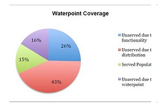Waterpoint Coverage CJF Malwi
