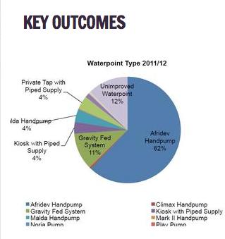 Key Outcomes CJF Water futures Programm Malawi