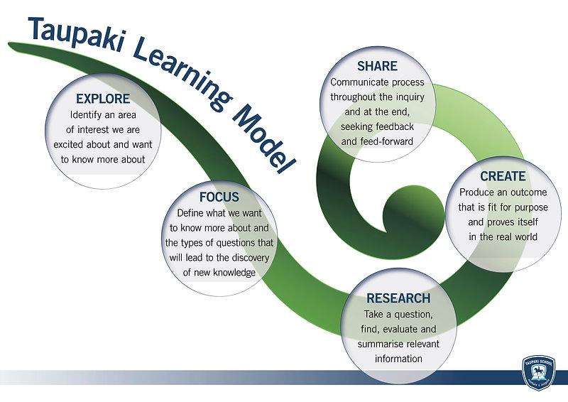 Taupaki_Learning_model.jpg