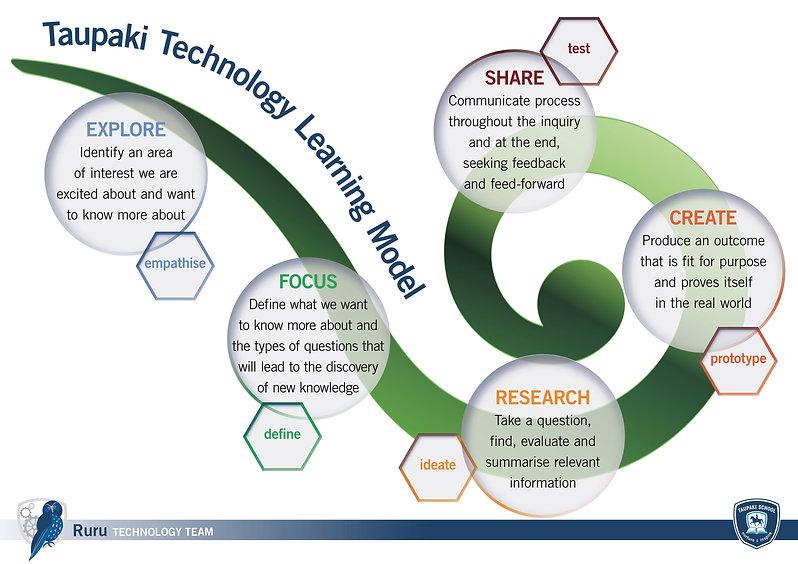 Taupaki_Technology_Learning_model.jpg