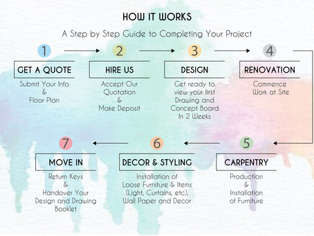 Understanding The Interior Design Process 101: The Quote