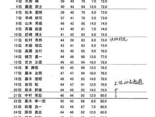 キャプテン杯1日目成績のお知らせ
