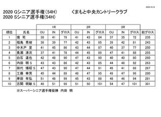 グランドシニア選手権 成績表更新のお知らせ