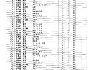第20回TKUカップ熊本オープン アマ初日順位表更新のお知らせ