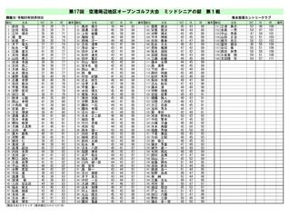 第17回 空港周辺地区オープンゴルフ大会 ミッドシニアの部 第1戦(熊本空港)成績のお知らせ