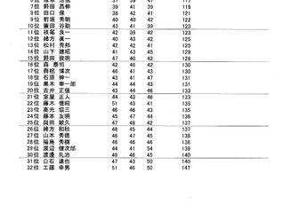 2019年 シニア選手権(54H) 1日目(27H)の成績のお知らせ