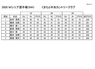 ミッドシニア選手権 成績表更新のお知らせ