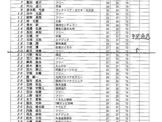 九州サーキット 第22回 TKUカップ 熊本OP プロ予選(くまもと中央カントリー)順位のお知らせ