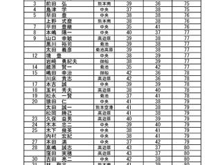 第16回空港周辺地区オープンゴルフ大会 Mシニア第一戦(菊池)結果のお知らせ
