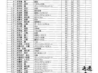 九州サーキット 第22回 ポカリスエット TKUカップ 熊本OP アマ初日順位のお知らせ