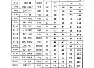 空港周辺地区オープンゴルフ大会 レディース決勝(御船)のお知らせ