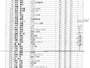 第20回TKUカップ熊本オープンゴルフトーナメントアマチュア予選会順位表のお知らせ