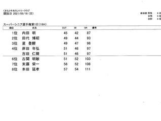 スーパーシニア選手権1日目結果のお知らせ