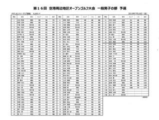 第16回空港周辺地区オープンゴルフ大会 一般男子予選(チサン御船)結果のお知らせ