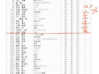 第20回TKUカップ熊本オープンゴルフトーナメントプロ予選順位表のお知らせ