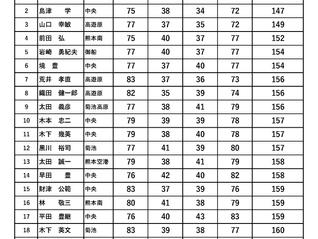 第16回 空港周辺地区オープンゴルフ大会 Mシニア決勝(高遊原)成績のお知らせ