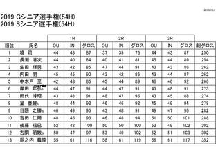 Gシニア・Sシニア選手権 成績表のお知らせ
