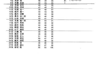 理事長杯 予選 結果のお知らせ